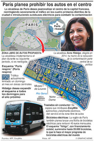 TRANSPORTE: Paris planea prohibir los autos en el centro infographic