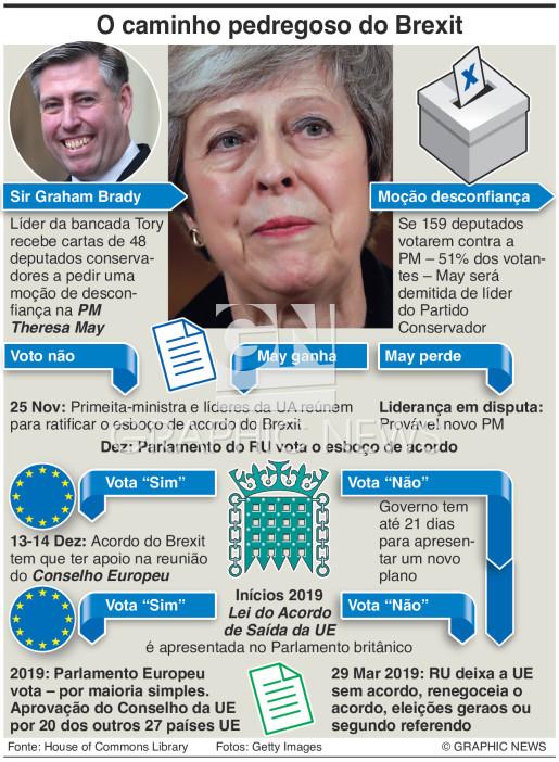 O caminho pedregoso do Brexit infographic