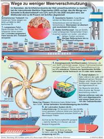 UMWELT: Reduktion der Meeresverschmutzung infographic