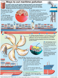 ENVIRONMENT: Cutting marine pollution infographic