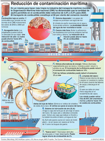 AMBIENTE: Reducción de la contaminación marítima infographic