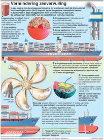 MILIEU: Vermindering zeevervuiling infographic