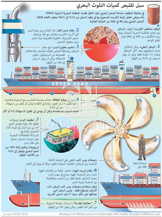 سبل تقليص كميات التلوث البحري infographic