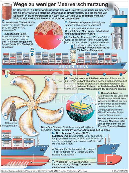 Reduktion der Meeresverschmutzung infographic