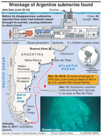 DISASTERS: Wreckage of Argentine submarine found infographic