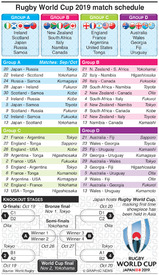 Rugby World Cup 2019 Matches
