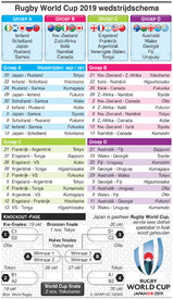 RUGBY: Rugby World Cup 2019 wedsrijdschema infographic