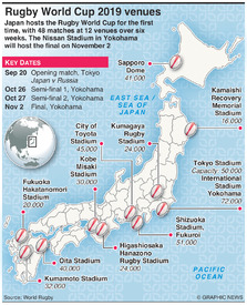 RUGBY: Rugby World Cup 2019 venues infographic