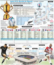 RÂGUEBIY: Campeonato do Mundo de Râguebi 2019 cartaz infographic