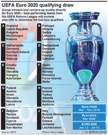 SOCCER: UEFA Euro 2020 Qualifying Draw infographic