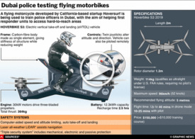 TECH: Hoversurf Scorpion interactive infographic