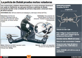 TECNOLOGÍA  Hoversurf Scorpion Interactivo infographic