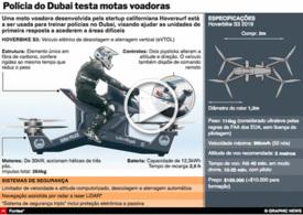 TECNOLOGIA: Hoversurf Scorpion interactivo infographic