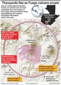 DISASTERS: Guatemala Fuego volcano erupts infographic