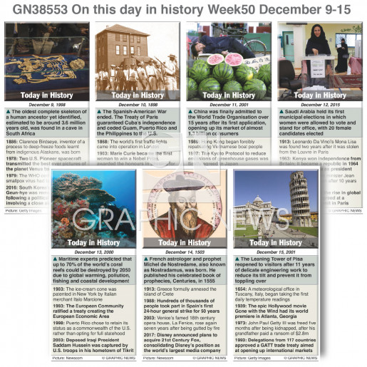 On this day December 9-15, 2018 (week 50) infographic
