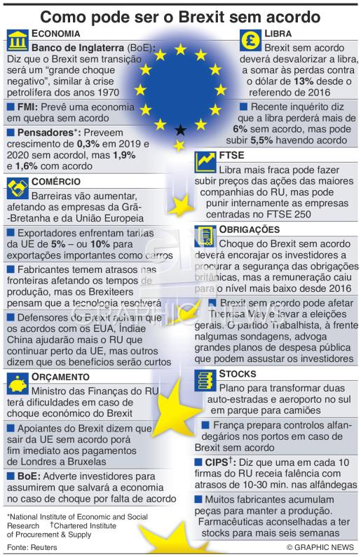 Como pode ser um Brexit sem acordo infographic