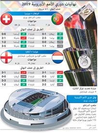 كرة قدم: قرعة نهائيات دوري الأمم الأوروبية ٢٠١٩ infographic