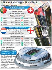 FUßBALL: Auslosung für UEFA Nations League Finale 2019 infographic