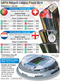 SOCCER: UEFA Nations League Finals draw 2019 infographic