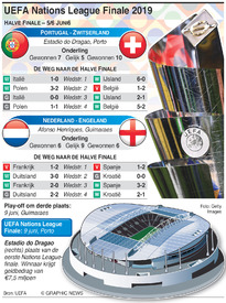 VOETBAL: UEFA Nations League Trekking finale 2019 infographic