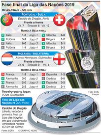 FUTEBOL: Fase final da Liga das Nações 2019 infographic