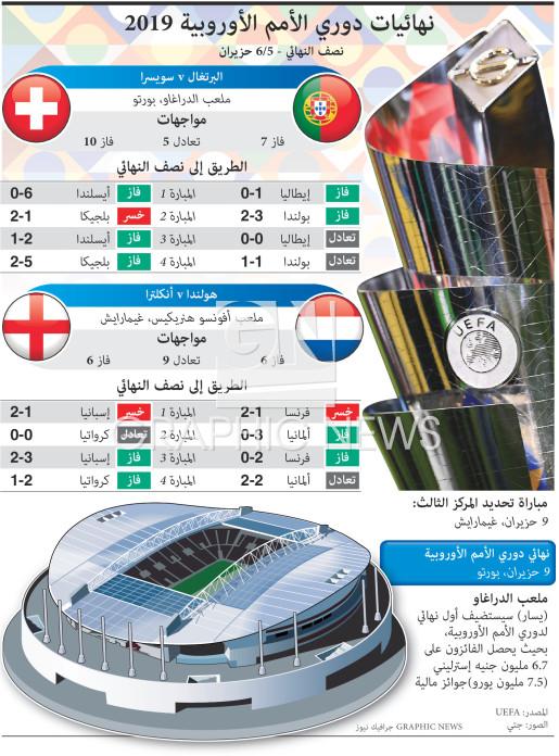 قرعة نهائيات دوري الأمم الأوروبية ٢٠١٩ infographic