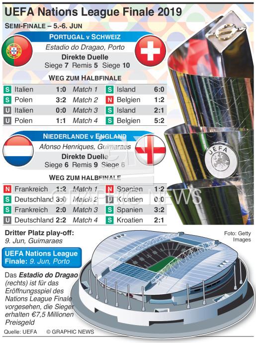 Auslosung für UEFA Nations League Finale 2019 infographic