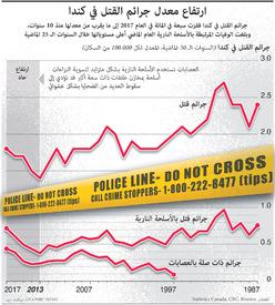 جريمة: ارتفاع معدل جرائم القتل في كندا infographic