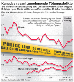 KRIMINALITÄT: Kanadas rasant zunehmende Mordrate infographic