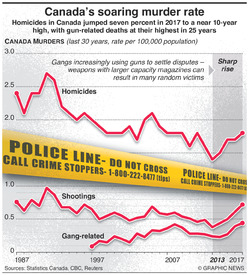 CRIME: Canada's soaring murder rate infographic