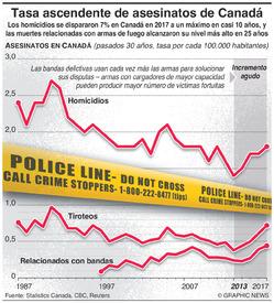 CRIMEN: Tasa ascendente de asesinatos de Canadá infographic