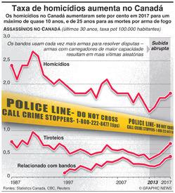 CRIME: Taxa de homicídios aumenta no Canadá infographic