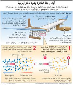 علوم: أول رحلة لطائرة بقوة دفع أيونية infographic