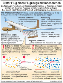 WISSENSCHAFT: Ionenwind treibt das Flugzeug an infographic
