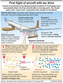SCIENCE: Ion drive aircraft flight infographic