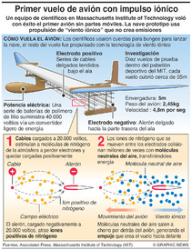 CIENCIA: Vuelo de avión de propulsión iónica infographic