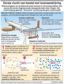 WETENSCHAP: Vliegtuigje vliegt op ionenwind infographic