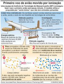 CIÊNCIA: Voo de avião movido por ionização infographic