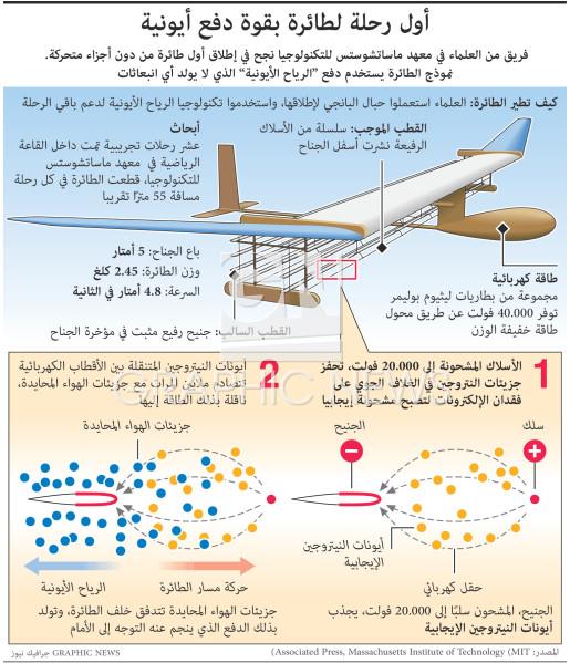 أول رحلة لطائرة بقوة دفع أيونية infographic