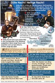 YEAR-END: Stille Nacht - 200 Jahre infographic