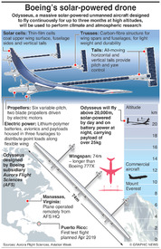 SCIENCE: Boeing's solar-powered drone infographic