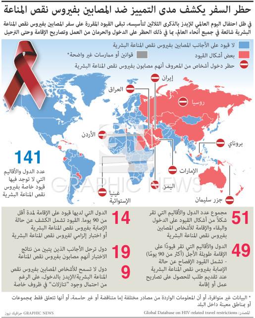 حظر السفر يكشف مدى التمييز ضد المصابين بفيروس نقص المناعة infographic