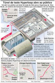 TECNOLOGIA: Túnel de teste Hyperloopde Elon Musk abre ao público infographic