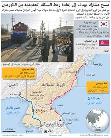 مواصلات: مسح مشترك للسكك الحديدية بين الكوريتين infographic