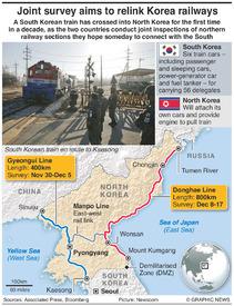 TRANSPORT: Joint Korea rail survey infographic