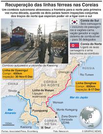 TRANSPORTES: Inspeção conjunta das vias férreas nas Coreias infographic