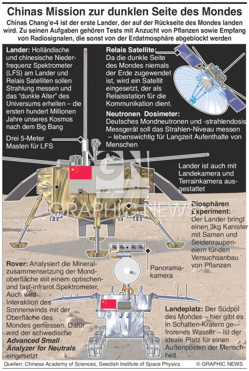ChinaS Chang'e-4 Mondmission infographic