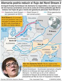 ENERGÍA: Gasoducto Nord Stream 2 infographic