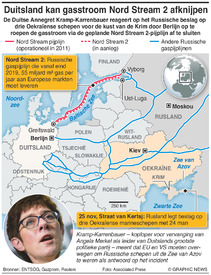 ENERGIE: Nord Stream 2 gaspijplijn infographic
