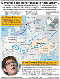 ENERGIA: Gasoduto Nord Stream 2 infographic